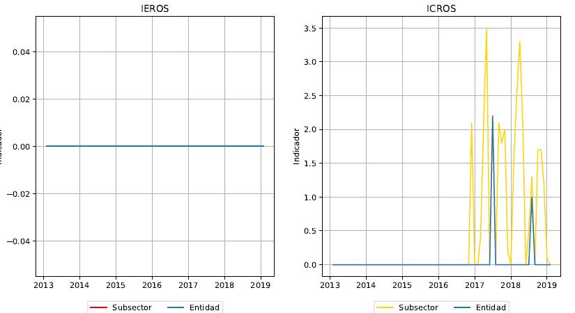IEROS/ICROS sus ROS son completos y efectivos?